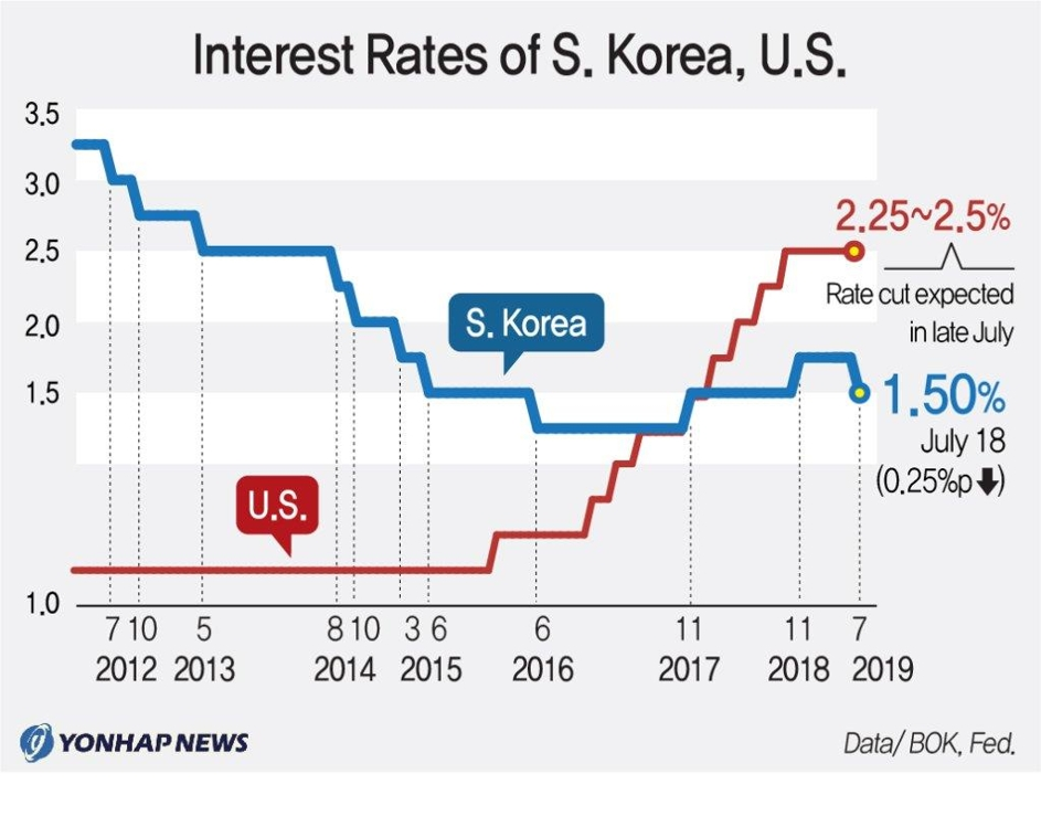 Bank of Korea cuts rates for first time since 2016