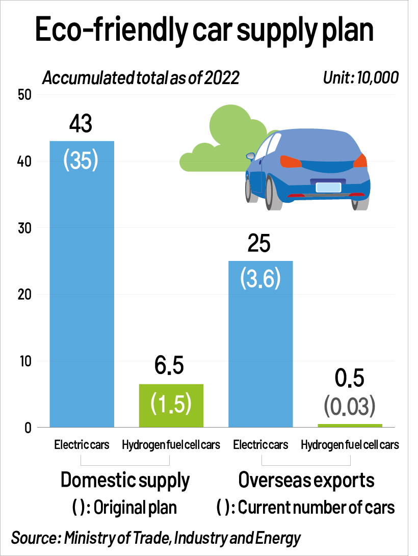 S. Korea's eco-friendly vehicle supply plan
