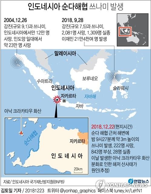 [그래픽] 인도네시아 순다해협 쓰나미 발생