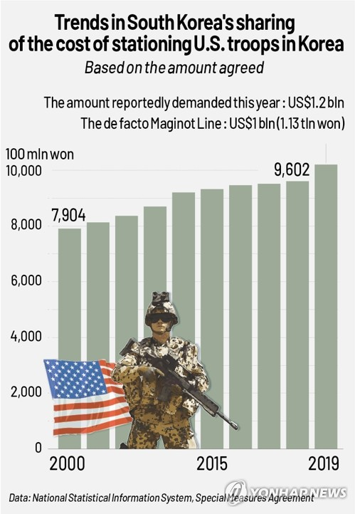 Trends in S.Korea's sharing of the cost of stationing U.S. troops