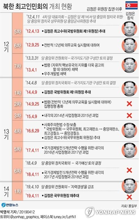 [그래픽] 북한 최고인민회의 개최 현황