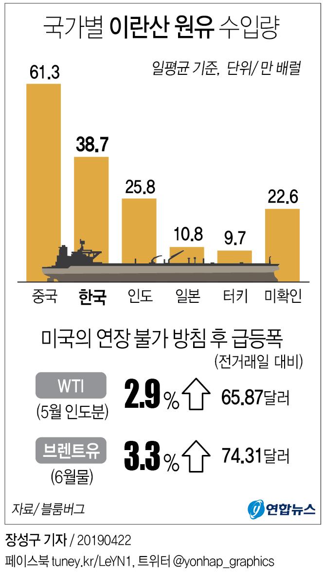 [그래픽] 국가별 이란산 원유 수입량 (종합)
