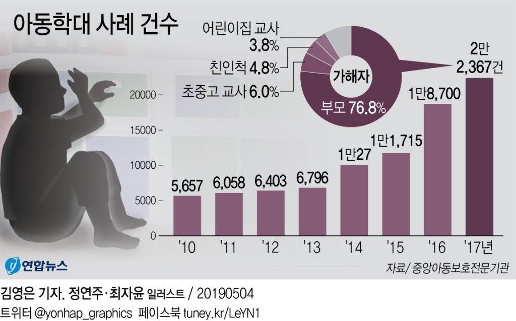 [그래픽] 아동학대 해마다 증가
