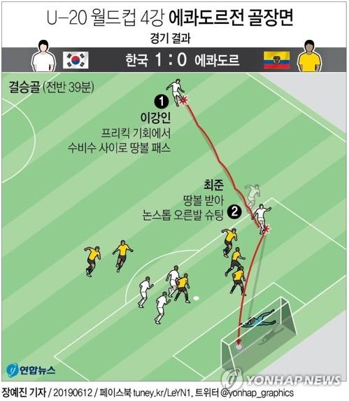 -U20월드컵- 최준 결승골 한국, 에콰도르 꺾고 사상 첫 결승행 '역사'(종합) - 2