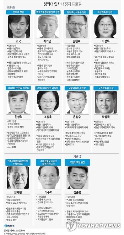 [그래픽] 청와대 인사 내정자 프로필