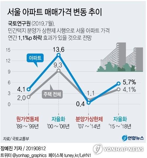 10월부터 서울