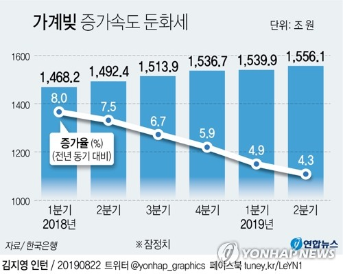 This graphic shows the trend of household debt and its growth rate for each quarter. (Yonhap)