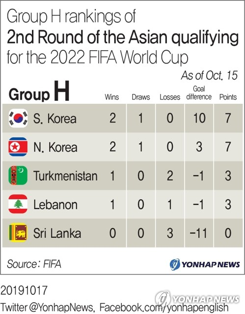 2nd Round of the Asian qualifying for the World Cup: Group H Ranking