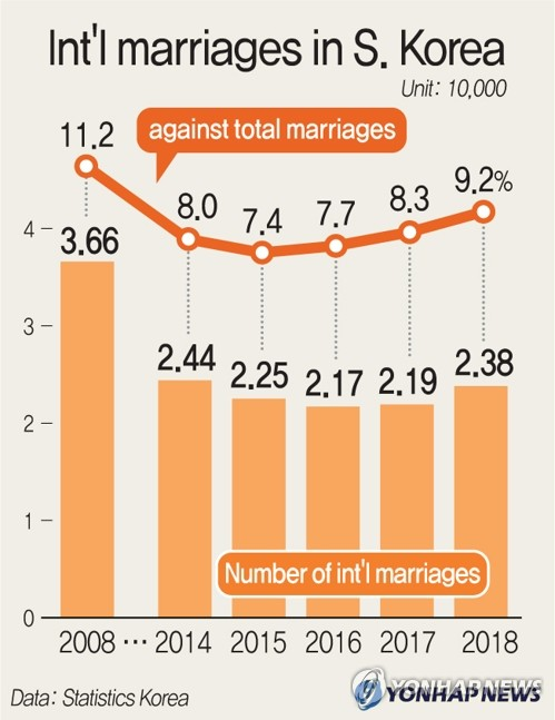 Int'l marriages in S. Korea