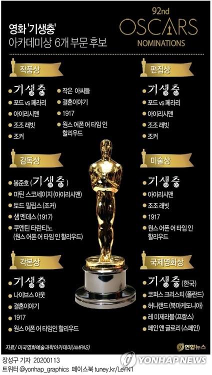 '기생충' 아카데미상 작품·감독·각본 등 6개부문 후보 올랐다(종합2보) - 2