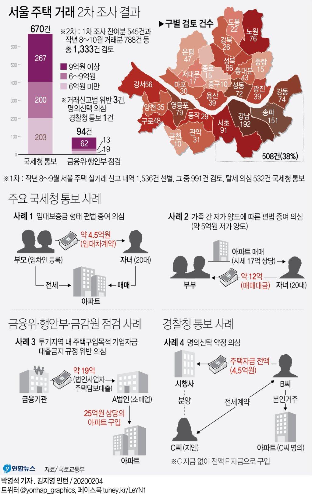 [그래픽] 서울 주택 거래 2차 조사 결과