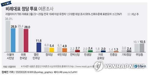 [그래픽] 비례대표 정당 투표 여론조사