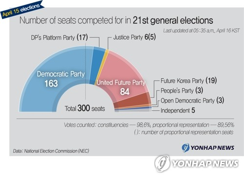 This graphic shows the estimated number of seats won by parties in the April 15 general elections. (Yonhap)