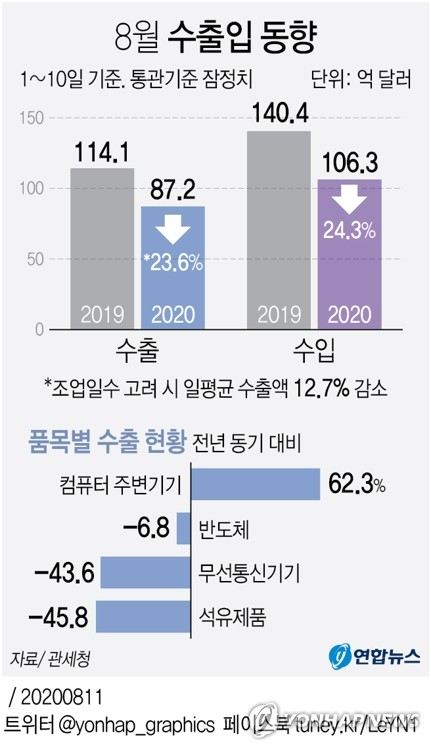 [그래픽] 8월 수출입 동향