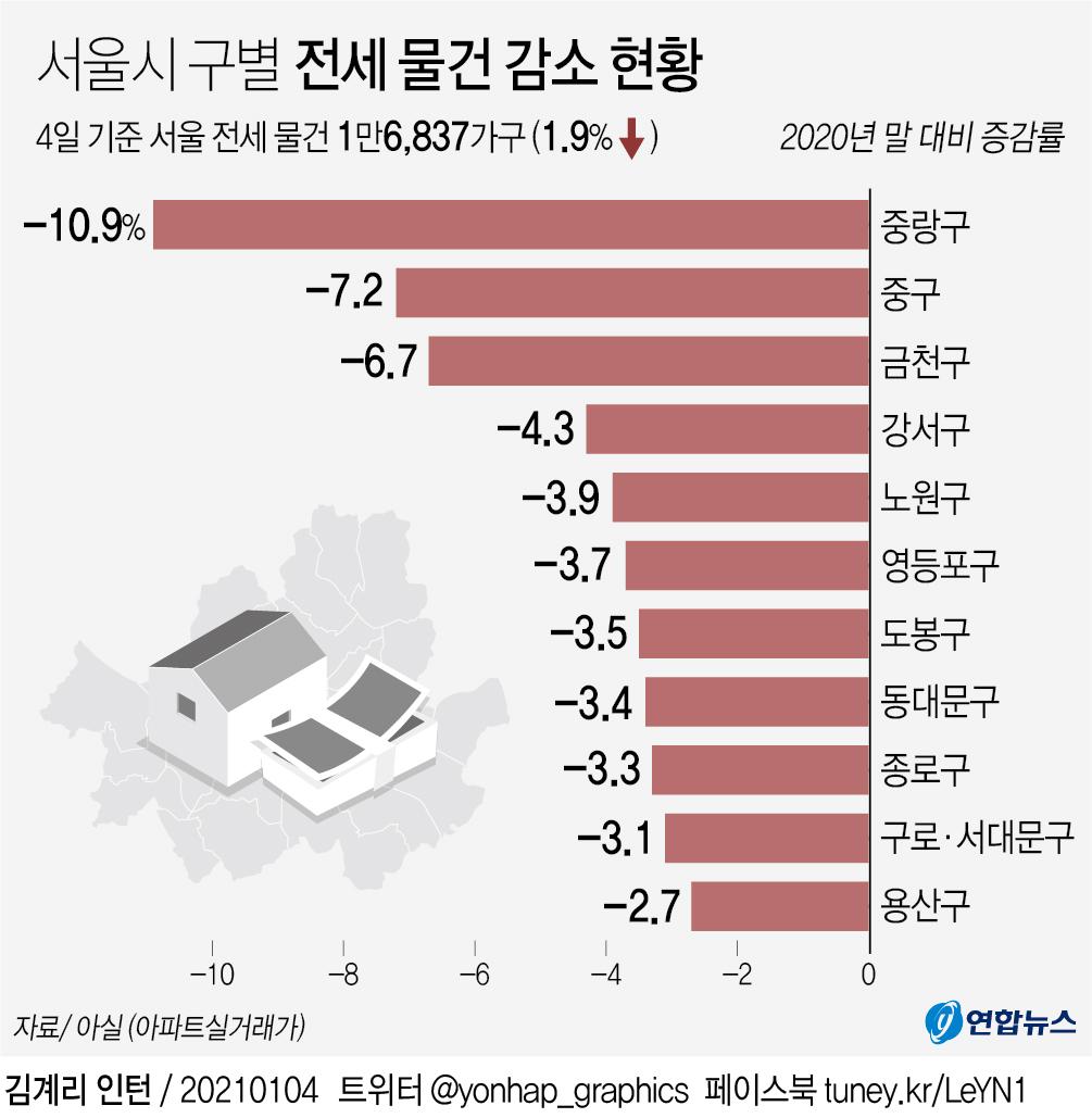 아파트 입주 물량 반토막나는 서울…연초부터 전월세 물건 감소 - 2