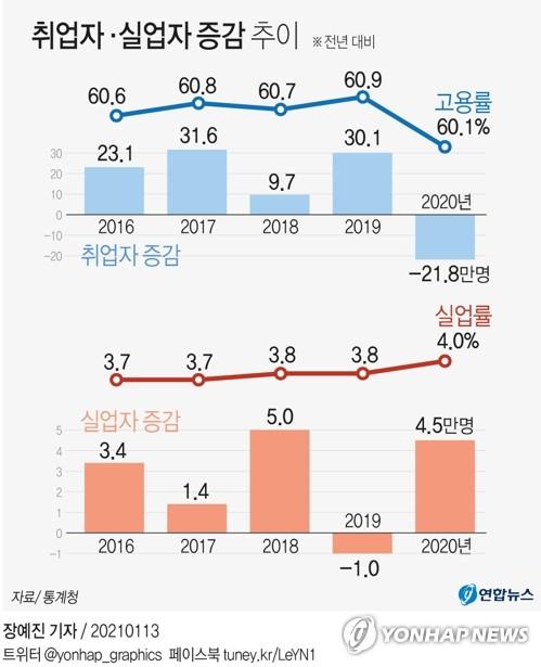 [그래픽] 취업자·실업자 증감 추이