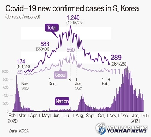 Covid-19 new confirmed cases in S. Korea