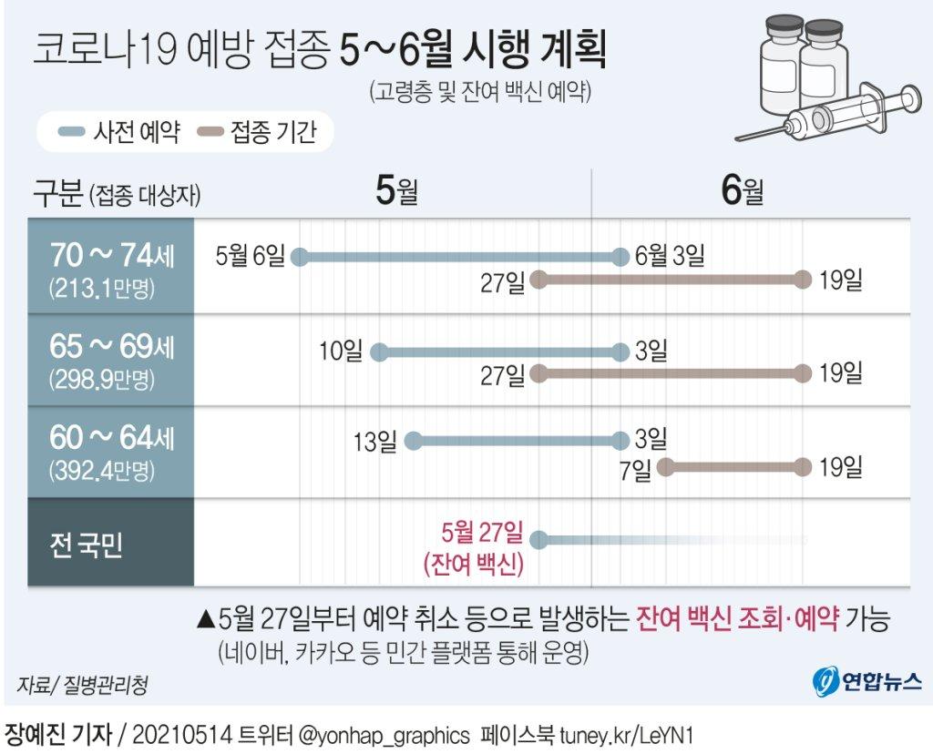 [그래픽] 코로나19 예방 접종 5~6월 시행 계획