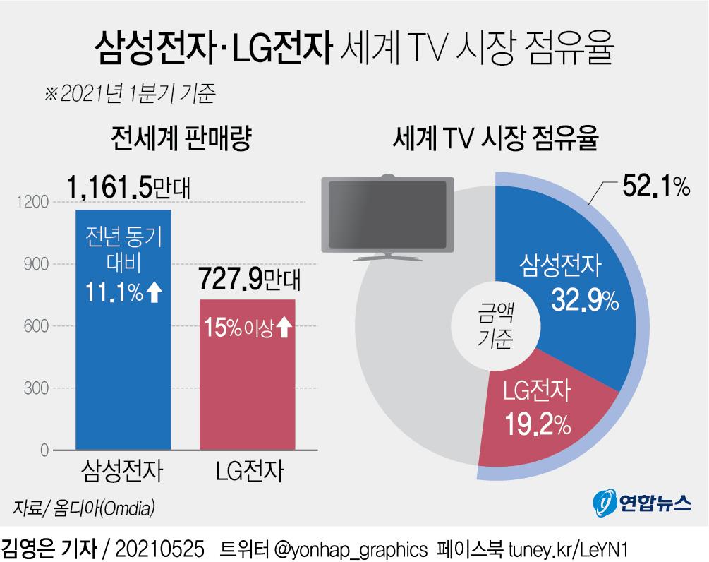 [그래픽] 삼성전자·LG전자 세계 TV 시장 점유율