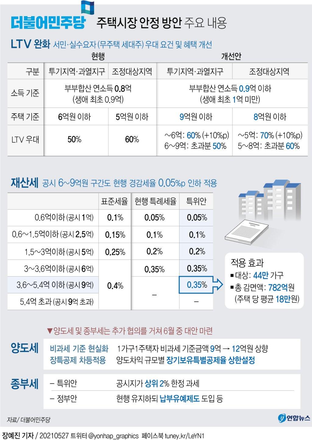 [그래픽] 더불어민주당 주택시장 안정 방안 주요 내용