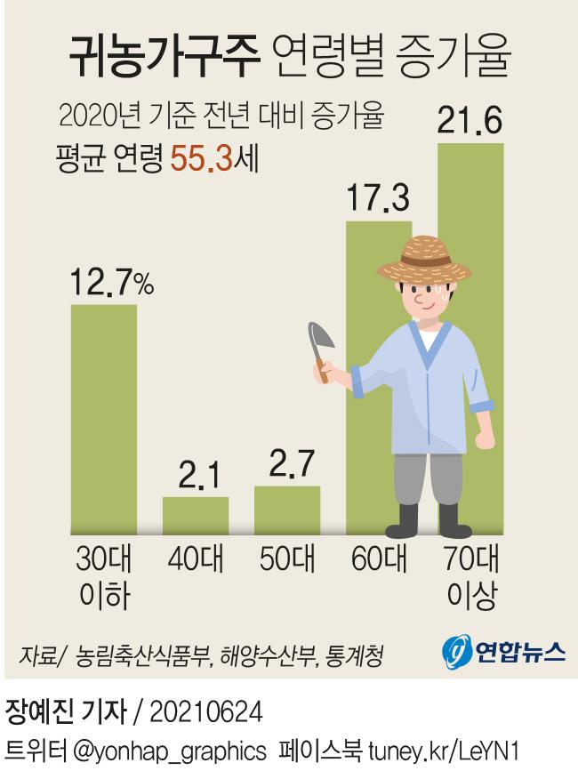 [그래픽] 귀농가구주 연령별 증가율