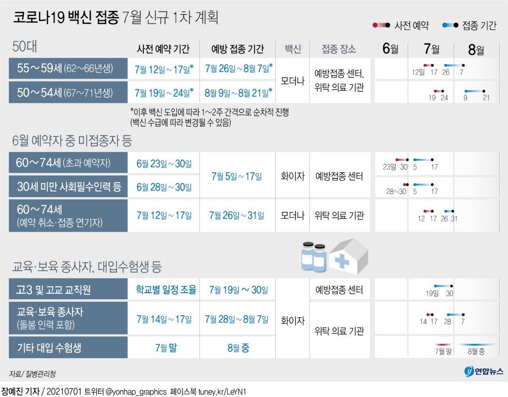 [그래픽] 코로나19 백신 접종 7월 신규 1차 계획(종합)