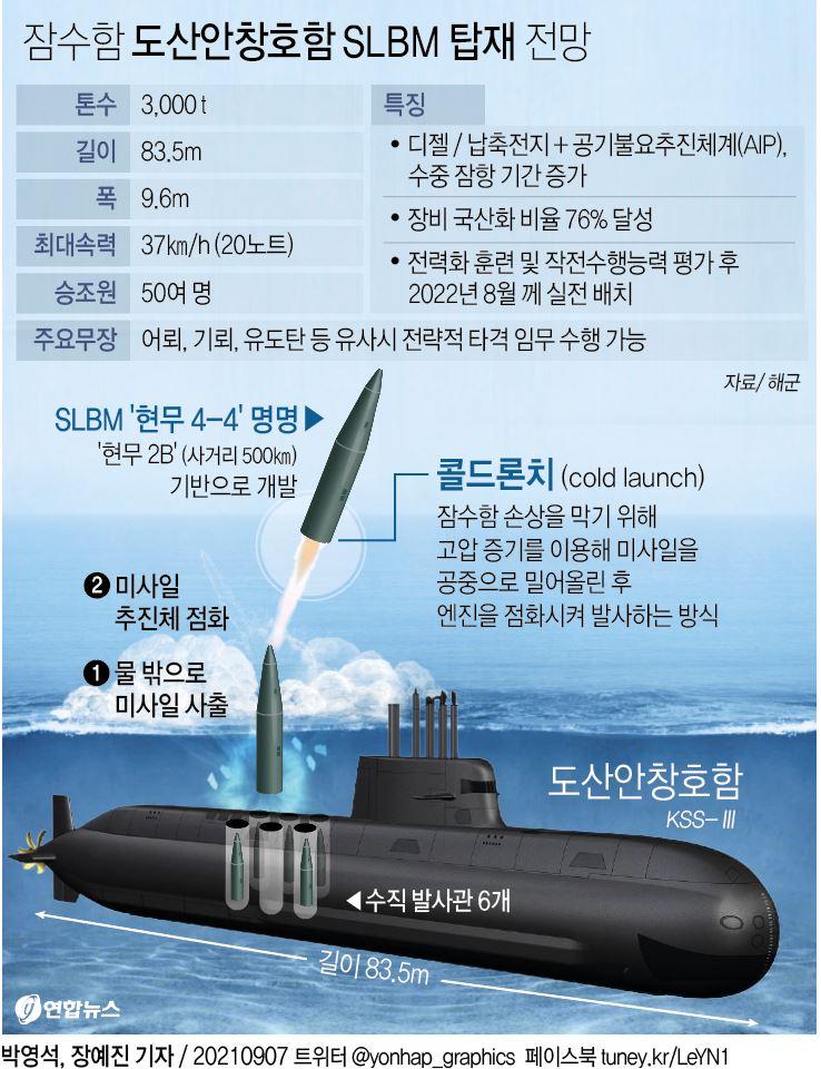 [그래픽] 잠수함 도산안창호함 SLBM 탑재 전망