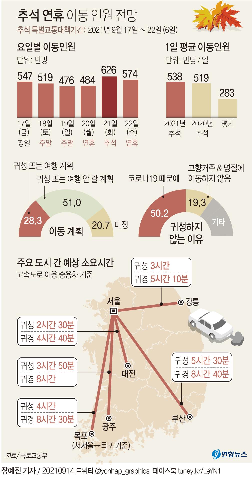 [그래픽] 추석 연휴 이동인원 전망
