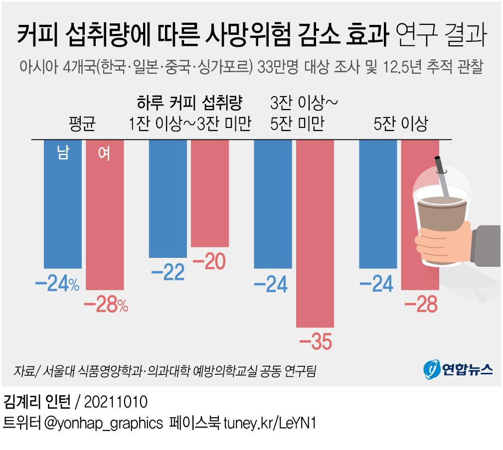 한국인 커피사랑 이유 있었네…사망위험 24∼28% 낮추는 효과 - 3
