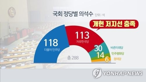 This image, captured from footage of Yonhap News TV, shows the number of each political party's seats in the 288-member parliament. (Yonahp)