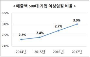 This graph showing the percentage of female executives at major companies in recent years is provided by the Ministry of Gender Equality and Family. (Yonhap)