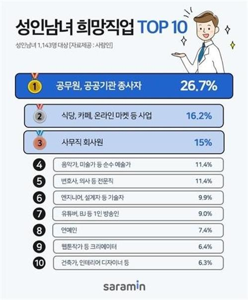 Public servant most-coveted job among Korean adults: poll