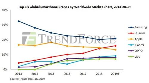 Global smartphone market to shrink further in 2019: TrendForce