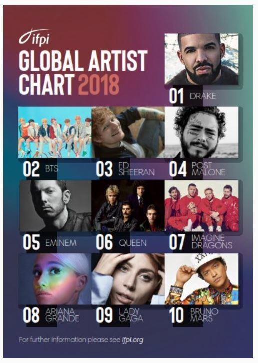This image of IFPI's Global Artist Chart of 2018, captured from the global body's official website, is provided by Big Hit Entertainment. (Yonhap)