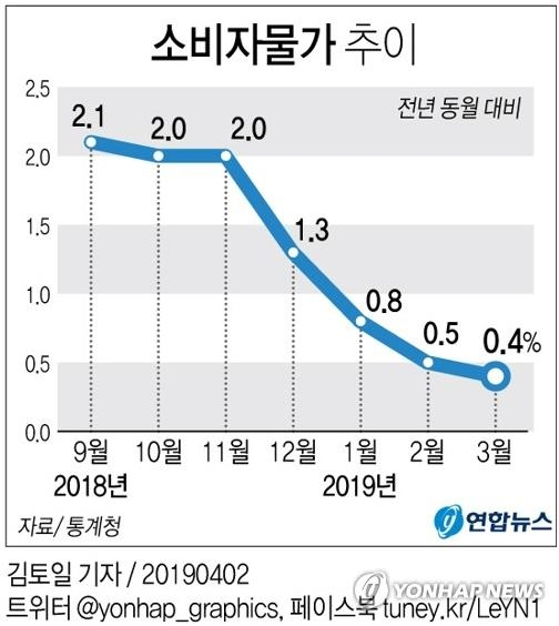 This graphic shows the trend of consumer prices. (Yonhap)