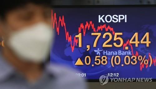 An electronic signboard at Hana Bank in Seoul shows the benchmark Korea Composite Stock Price Index (KOSPI) up 0.03 percent to close at 1,725.44 points on April 3, 2020. (Yonhap)