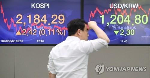 Electronic signboards at a Hana Bank trading room in Seoul show the benchmark Korea Composite Stock Price Index (KOSPI) rise 2.42 points, or 0.11 percent, to close at 2,184.29 on June 8, 2020. (Yonhap)