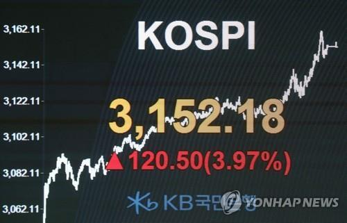 Seoul stocks tipped to further rise next week on stimulus hopes, foreign buying