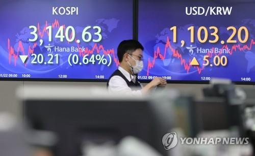 Electronic signboards at a Hana Bank dealing room in Seoul show the benchmark Korea Composite Stock Price Index (KOSPI) closed at 3,140.63 on Jan. 22, 2021, down 20.21 points or 0.64 percent from the previous session's close. (Yonhap)