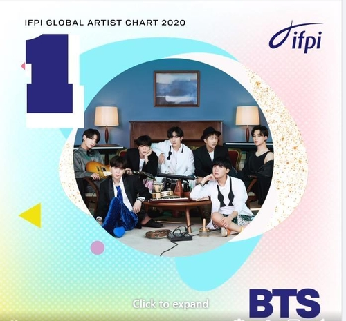 (LEAD) BTS named Global Recording Artist of 2020