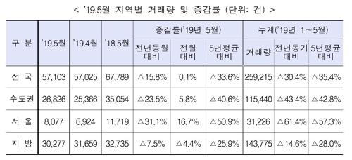 2019년 5월 지역별 주택매매 거래량(단위:건)