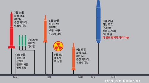 북한 탄도미사일(추정사거리)
