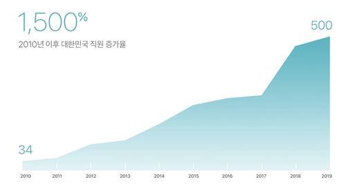 애플 한국 고용인원 증가율