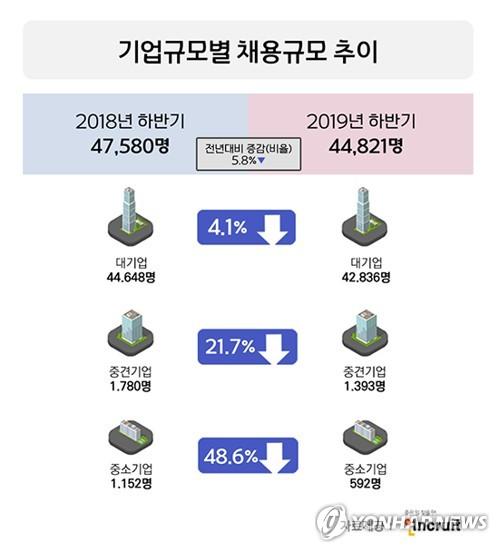 """""""하반기 채용 규모 작년보다 5.8% 감소"""""""