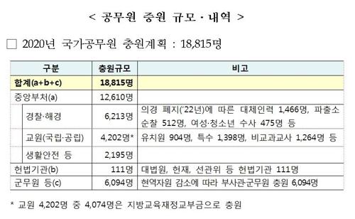 [2020예산] 국가직 공무원 1만9천명 충원…임금인상률 2.8% - 2