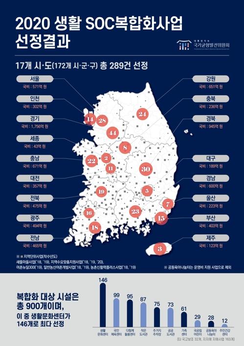 정부, 생활 SOC 복합화 사업 289개 선정