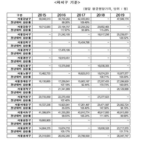 2015∼2019년 서울 구별 재개발·재건축 연도별 평균 분양승인가