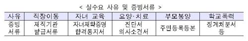 """20일부터 9억원 넘는 주택보유자 전세대출 금지…""""갭투자 차단""""(종합) - 4"""