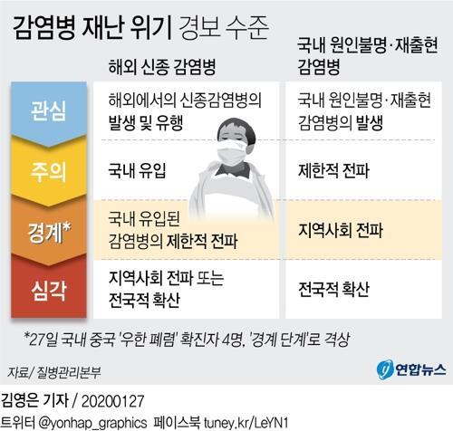[그래픽] 감염병 재난 위기 경보 수준
