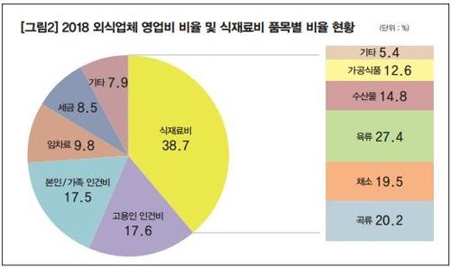 2018년 외식업체 영업비 비율 및 식자재비 품목별 비율 현황